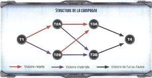 Structure de la campagne